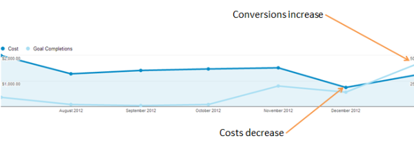 Adowrds Cost Reduces Conversions Increase 2 resized 600