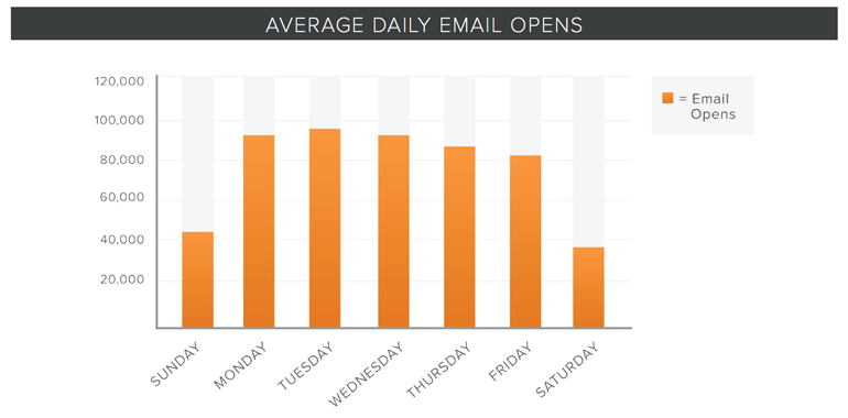 Hubspot email opens.png