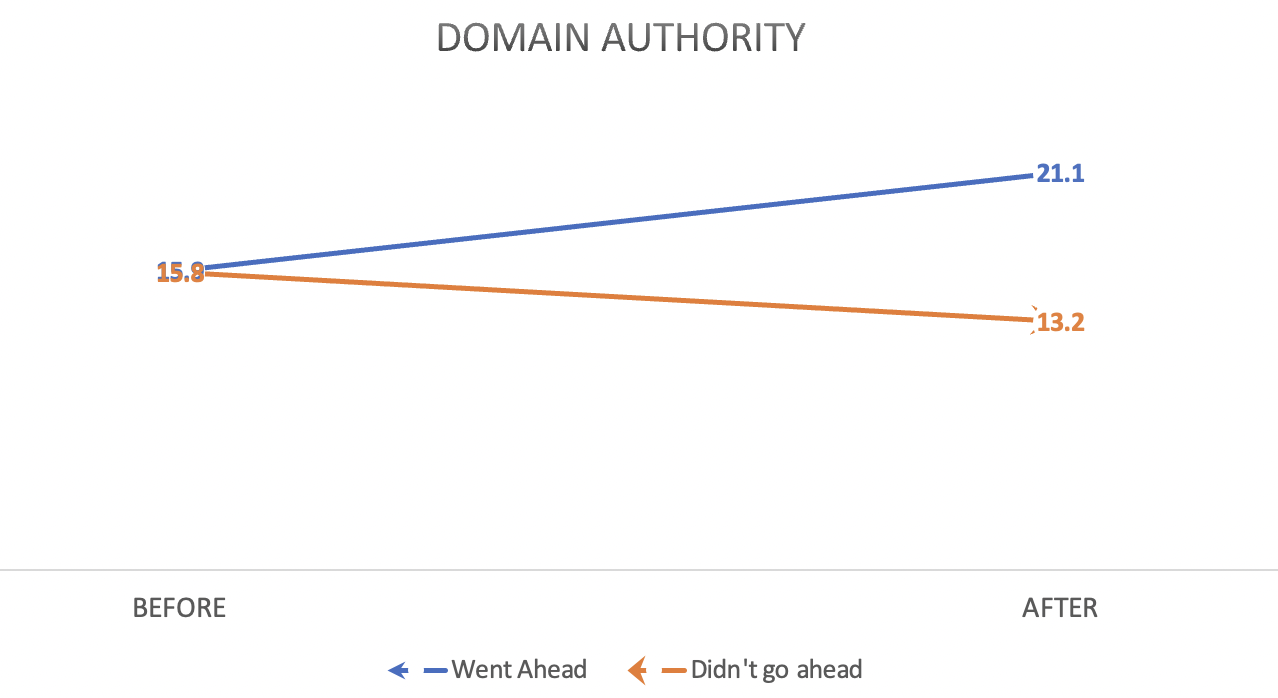 Domain Authority - JDR Group Before and Afters