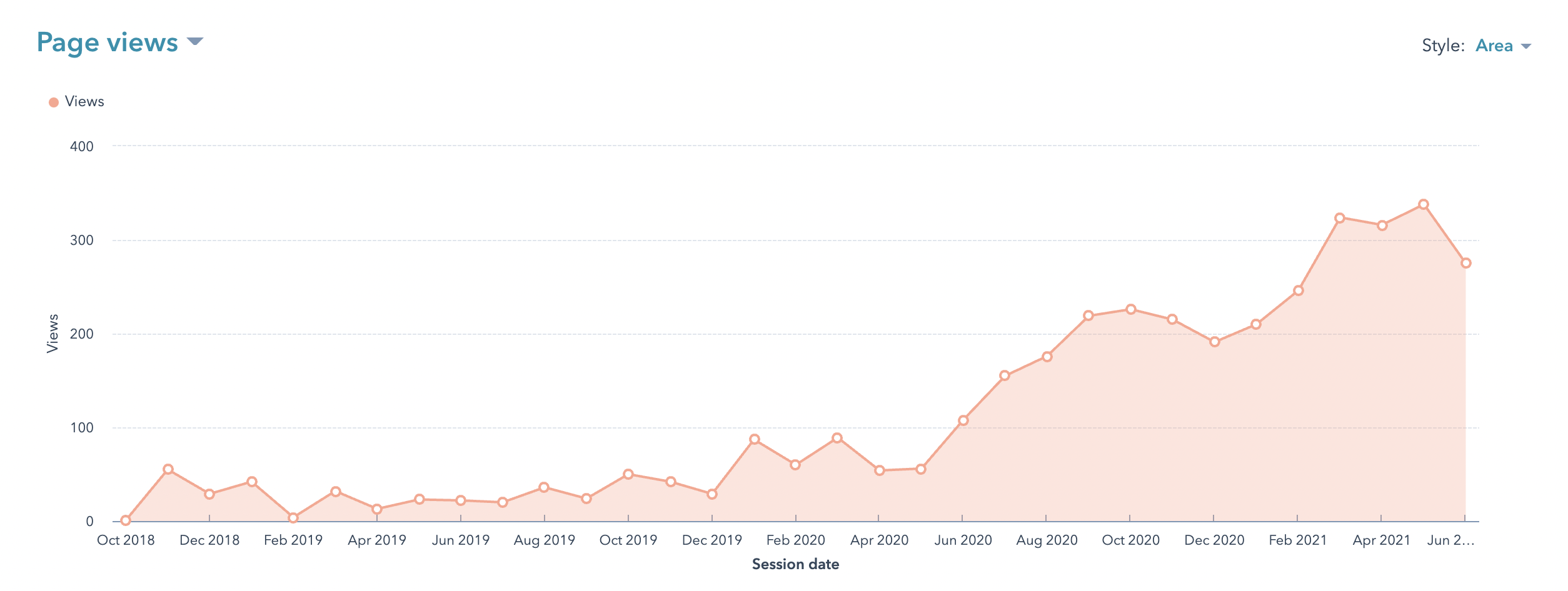 Family solicitors Blog traffic growth