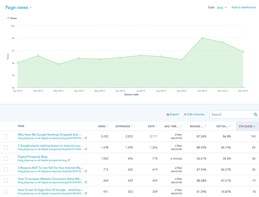 HubSPot Page Performance Report