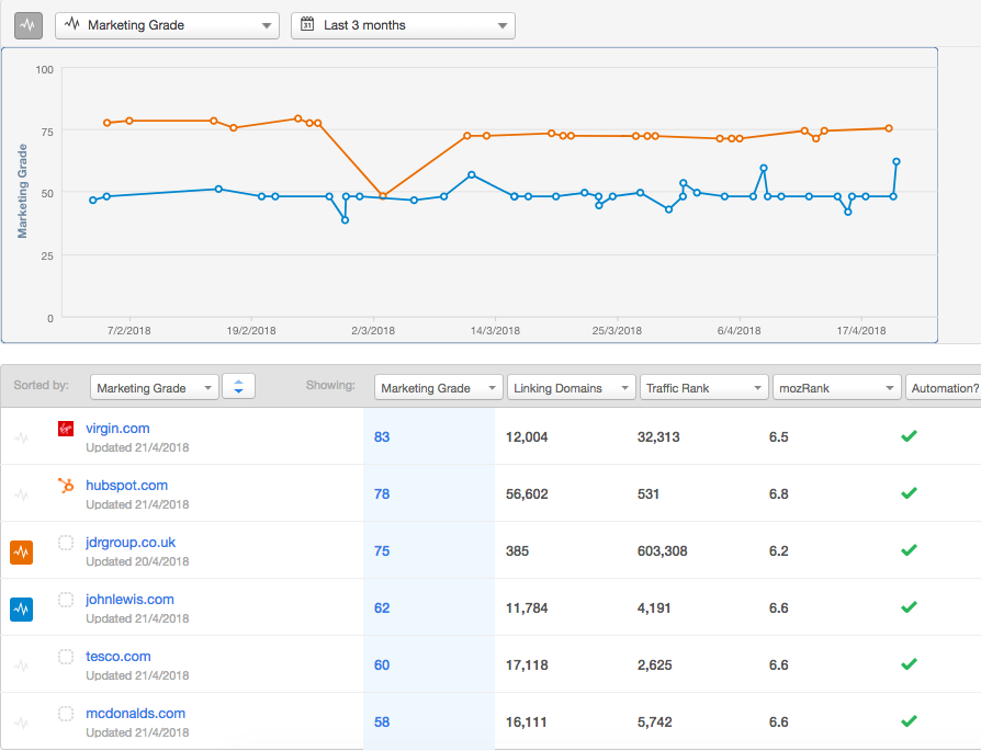 HubSpot competitor report