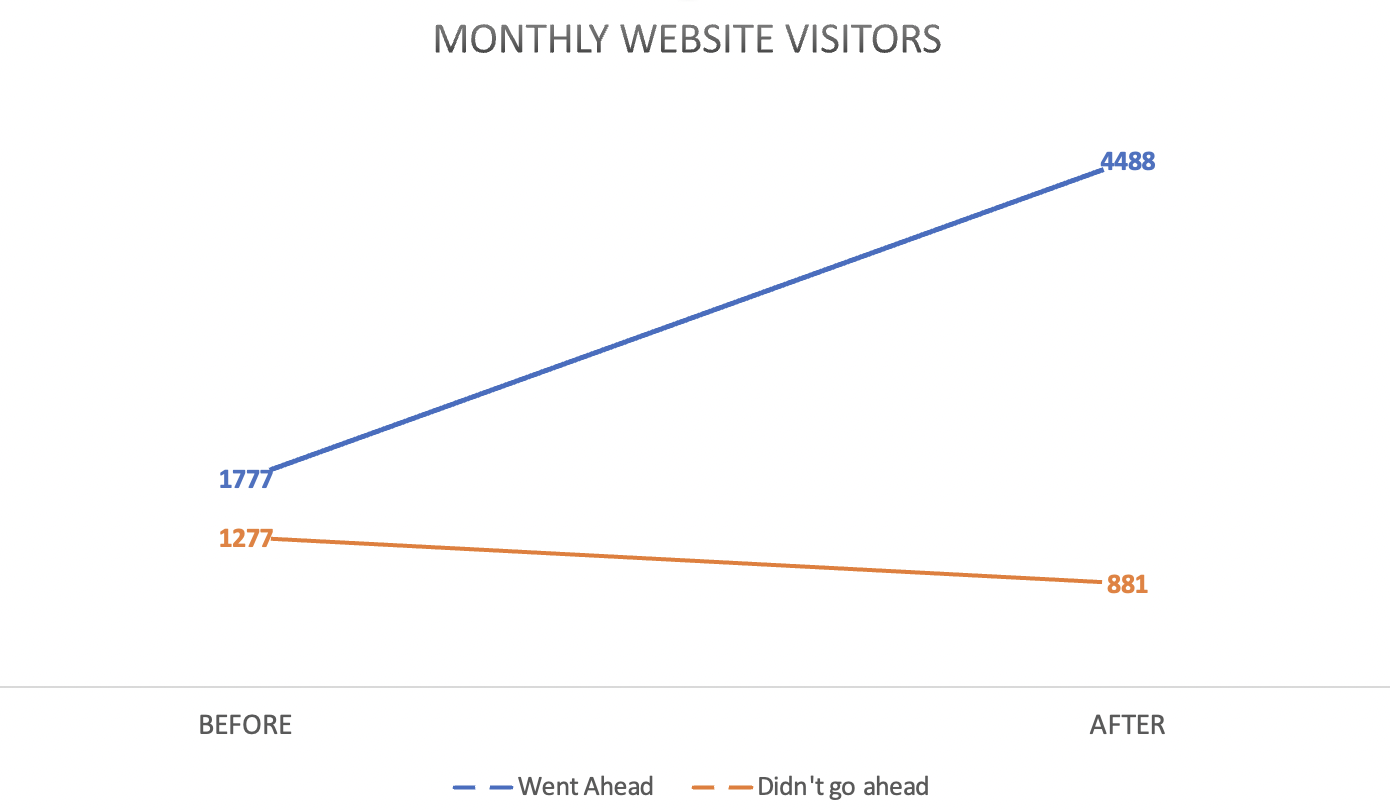 Monthly Website Visitors - JDR Group Before and Afters