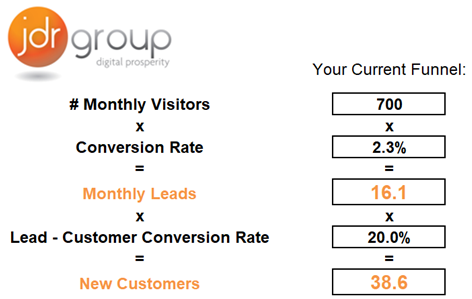 New Customers Funnel