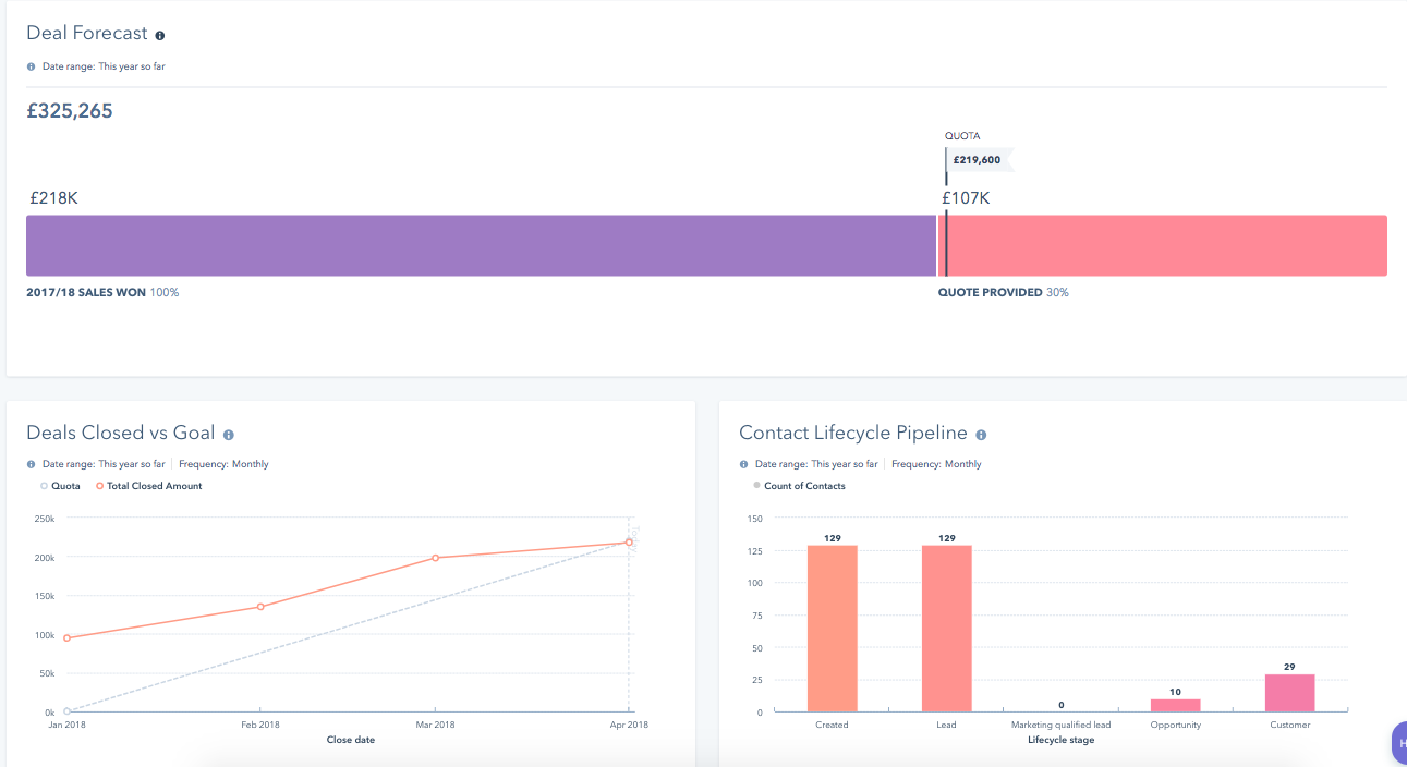 Sales Forecasting & Reporting