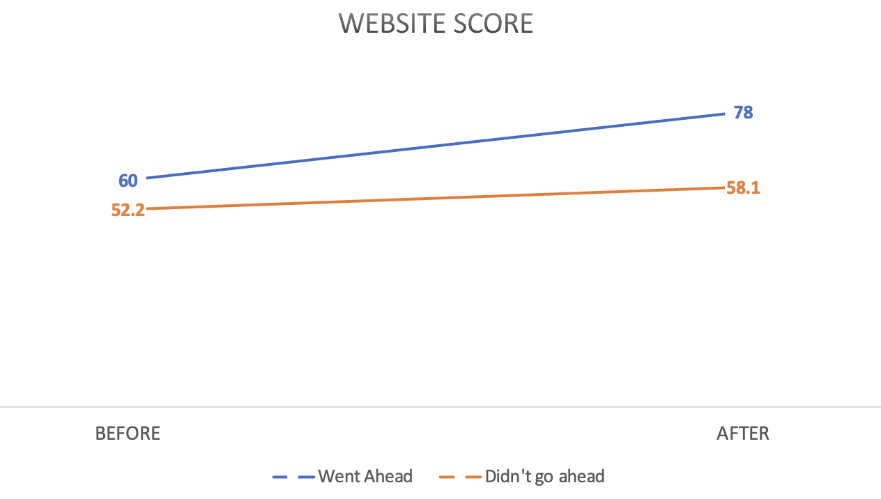 Website Score - JDR Group Before and Afters
