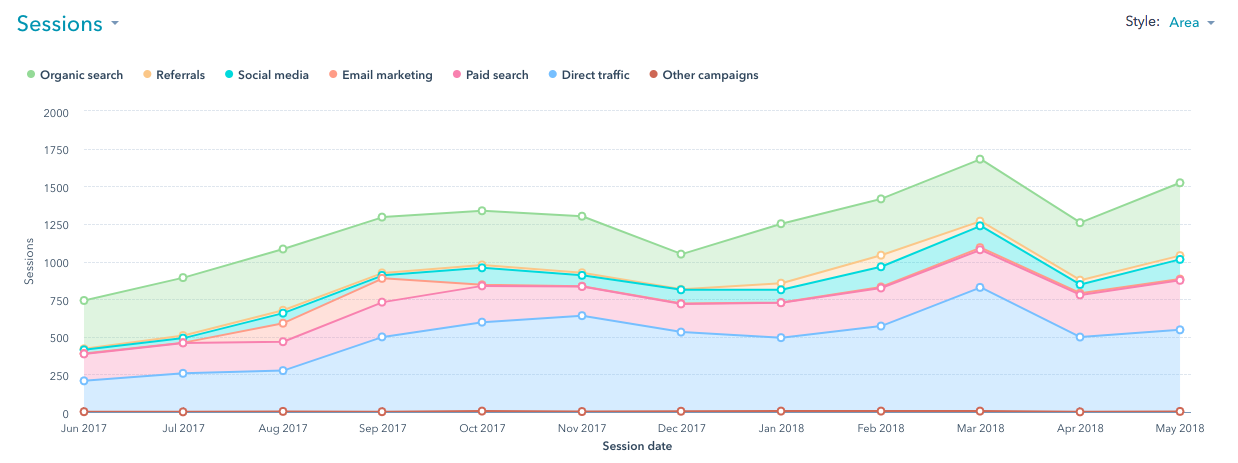 Website Traffic Increasing For Manufacturing Company
