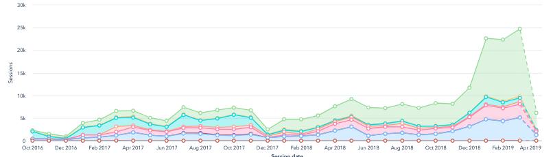 B2C Company Grows Web Traffic 10x