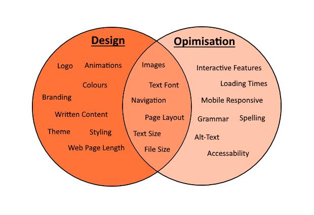 Design vs Optimisation.png