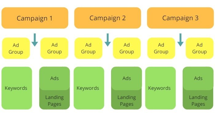 Google AdWords Account Structure – 4 Key Areas To Focus On