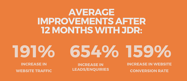 Increase Website Traffic 191% with JDR Group